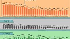 کرونا ویروس/ آمار کرونا در ایران در دوماه اخیر